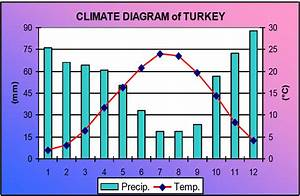 Climate Diagram Of Turkey