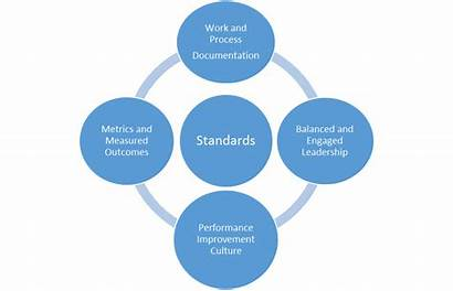 Leadership Standards Tested Lessons Lines Command Training