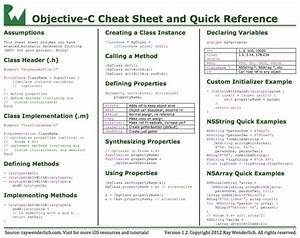 Java Developer Resume Objective 30 Cheatsheets Infographics For Software Developers