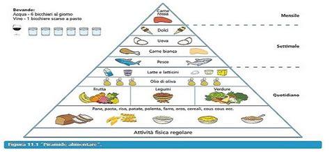 Piumoni Matrimoniali Danesi by Vecchia Piramide Alimentare 28 Images Alimentazione