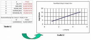Natürlicher Logarithmus Berechnen : lineare transformationen ~ Themetempest.com Abrechnung