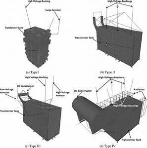 Finite Element Models Of Transformer