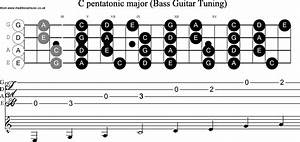 Image Result For Bass Pentatonic Scale Patterns