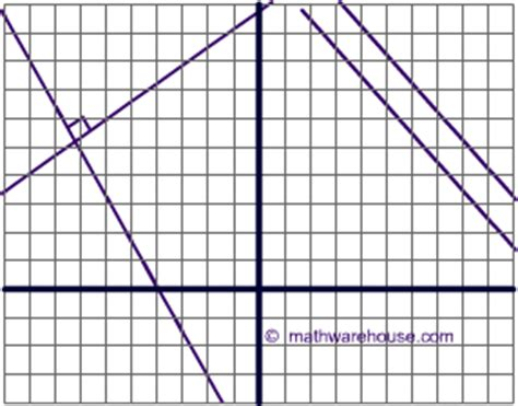 equation   formula slope intercept form standard