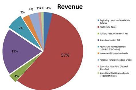 finance officetreasurer revenue