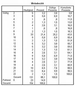 Absolute Häufigkeit Berechnen : quantitative h ufigkeitsberechnung mit spss ~ Themetempest.com Abrechnung