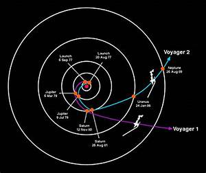 Down to Earth Science: Voyager I and II are leaving our ...