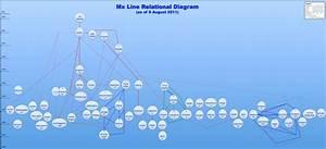 Mx Lines