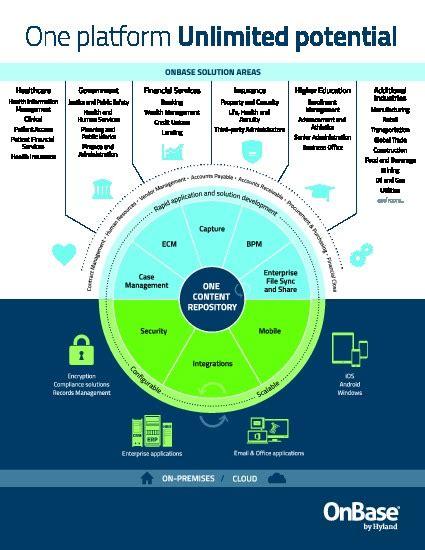 infographic onbase  platform unlimited potential