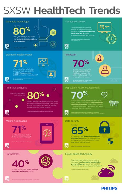 trends and issues in design and technology infographic sxsw health tech trends hit consultant