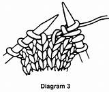 Knitting Knit Stitches Yarn M1 Diagram Increases Between Mar06 Craftyarncouncil Council sketch template