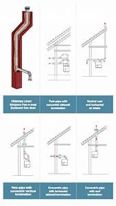 Condensing Boilers Venting  U0026 Accessories