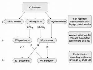Fsh Levels Chart By Age Hormone Replacement Therapy Use And Plasma Levels Of