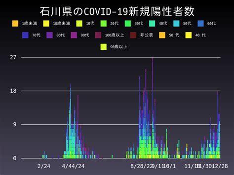 新型 コロナ ウイルス 石川 県