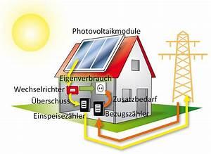 Photovoltaik Eigenverbrauch Berechnen : photovoltaik eigenverbrauch so funktioniert es ~ Themetempest.com Abrechnung