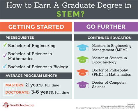 graduate science degrees stem graduate degrees