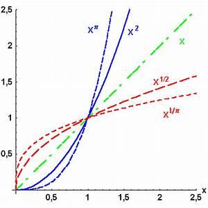 Logarithmus Berechnen : mathematischer vorkurs zum studium der physik ~ Themetempest.com Abrechnung