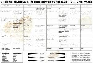 Bedeutung Yin Und Yang : yin yang primusona ~ Frokenaadalensverden.com Haus und Dekorationen