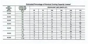Refrigeration Refrigeration Sizing Chart