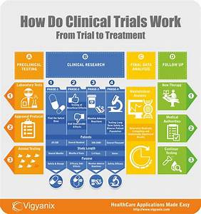 how do clinical trials work from trial to treatment With how to get a job in clinical research