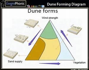 Dune Forming Diagram