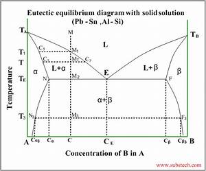 Microsegregation  Substech