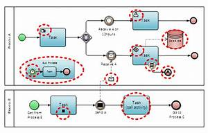How Can I Visually Recognize The Version Of Bpmn Used In