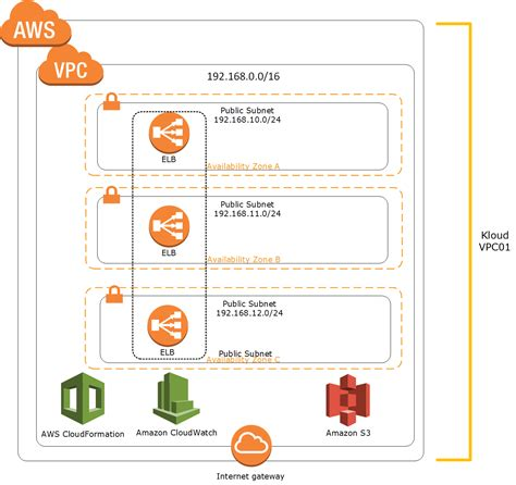 cloudformation template automate your cloud operations part 1 aws cloudformation andreas wasita