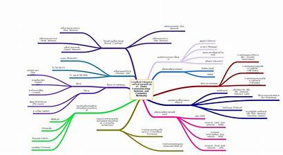 Mind Map Mindmap เร อสาร อง ยวก