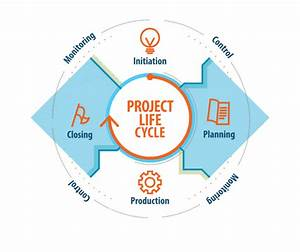 Project Life Cycle  Phases And Characteristics