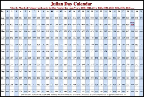julian calendar hudson valley migratory birds
