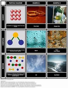 Elements Compounds And Substances