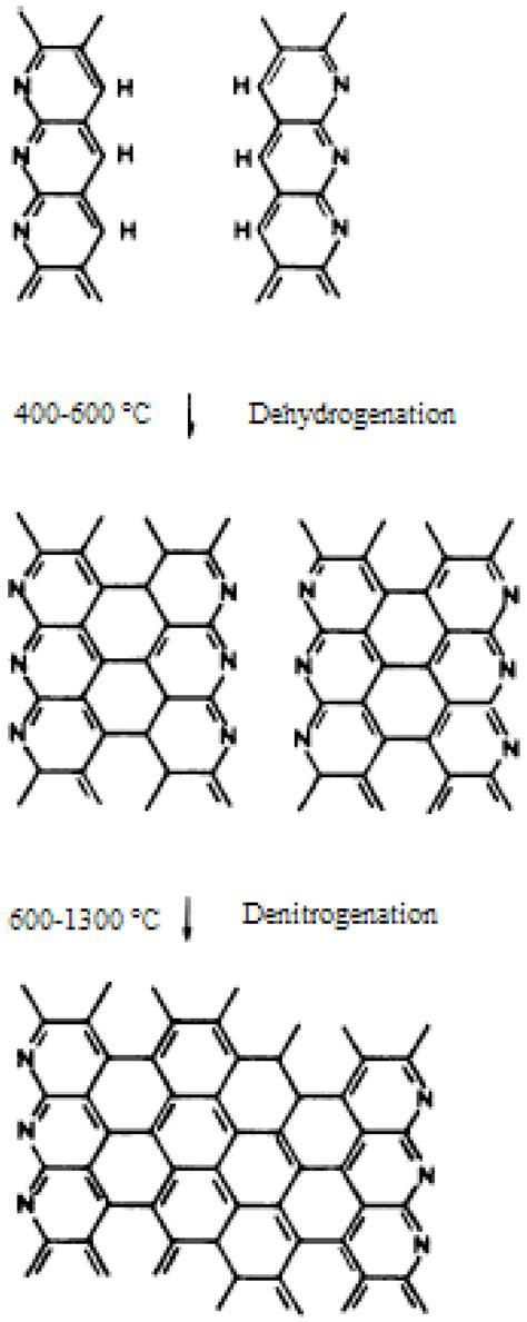 materials  full text fabrication  properties  carbon fibers