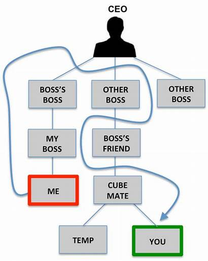 Organizational Structure Chart Between Difference Business Change