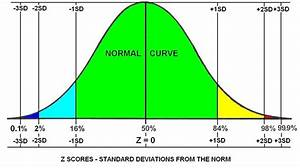 8 Bell Curve