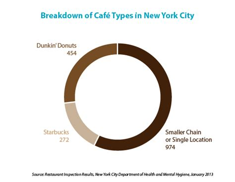 New York City?s Indie Coffee Shops Now Outnumber Big Chains   Daily Coffee News by Roast Magazine