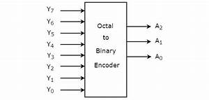 Digital Circuits - Encoders