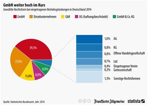 Wie Nachbarn Zu Freunden Werden Verein Gruenden by Zahlen Daten Fakten So Gr 252 Ndet Deutschland Oder Auch