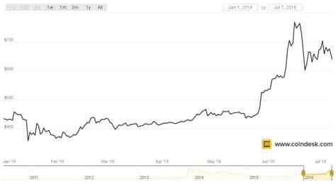 How many bitcoins are left? Bitcoin Halving Table - Owari No Seraph