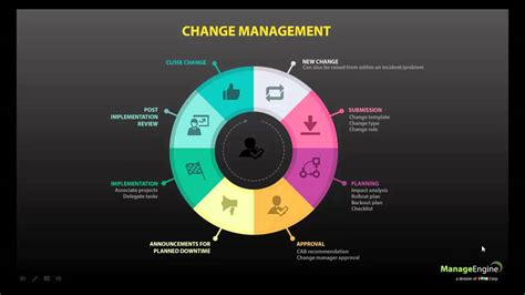change management demo video youtube