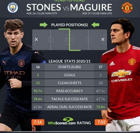 Predicted Man Utd [3:5:2] XI Vs Man City – Extra defender ...