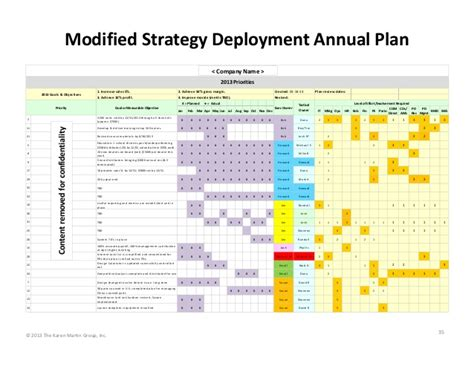 modified strategy deployment annual plan 2013 priori