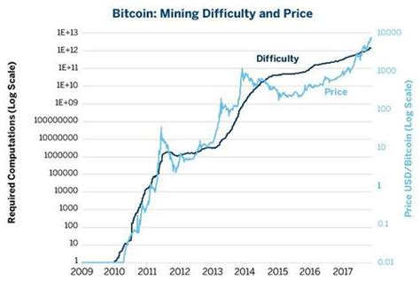 bitcoin difficulty   cryptocurrency bitcoinwiki
