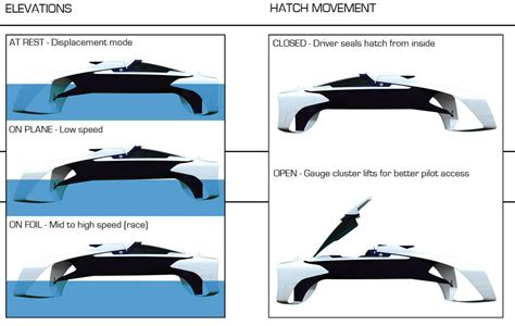 Hydrofoil Yacht Design by Pr Boat Useful Hydrofoil Sailboat Design