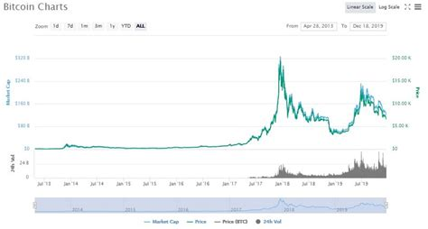 In october 2017, bitcoin reached the price of $5,000 and then $6,000. What Will Happen With Crypto In 2020? | BitcoinChaser