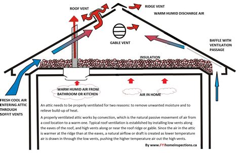 how does an attic fan work proper attic ventilation burke emergency restoration