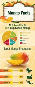 health benefits and benefits of mangoes with nutritional facts about mangoes visual ly