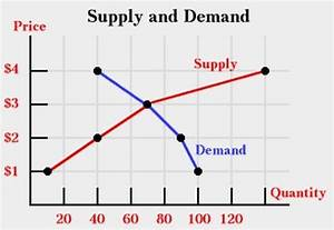 The Supply And Demand Curve