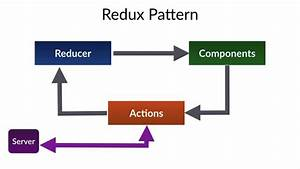 React Native Redux Architecture Part