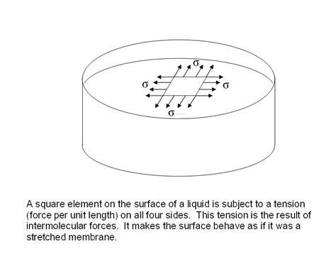 eros element surface tension